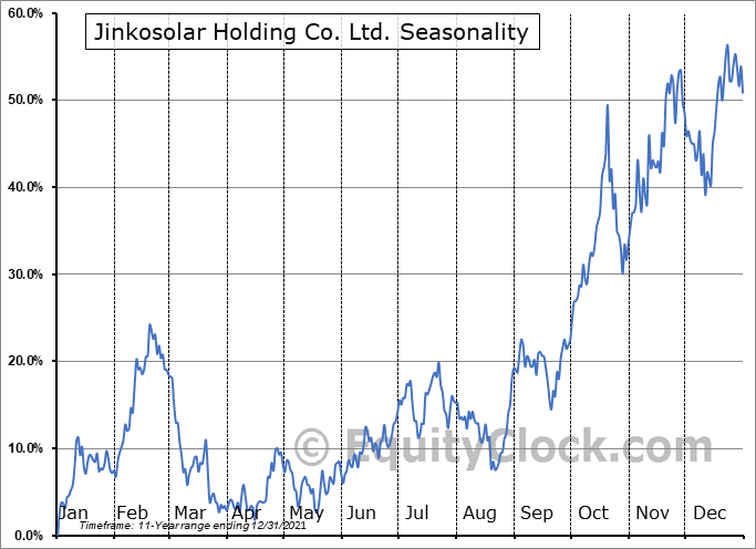 JinkoSolar Holding Company Limited Seasonal Chart