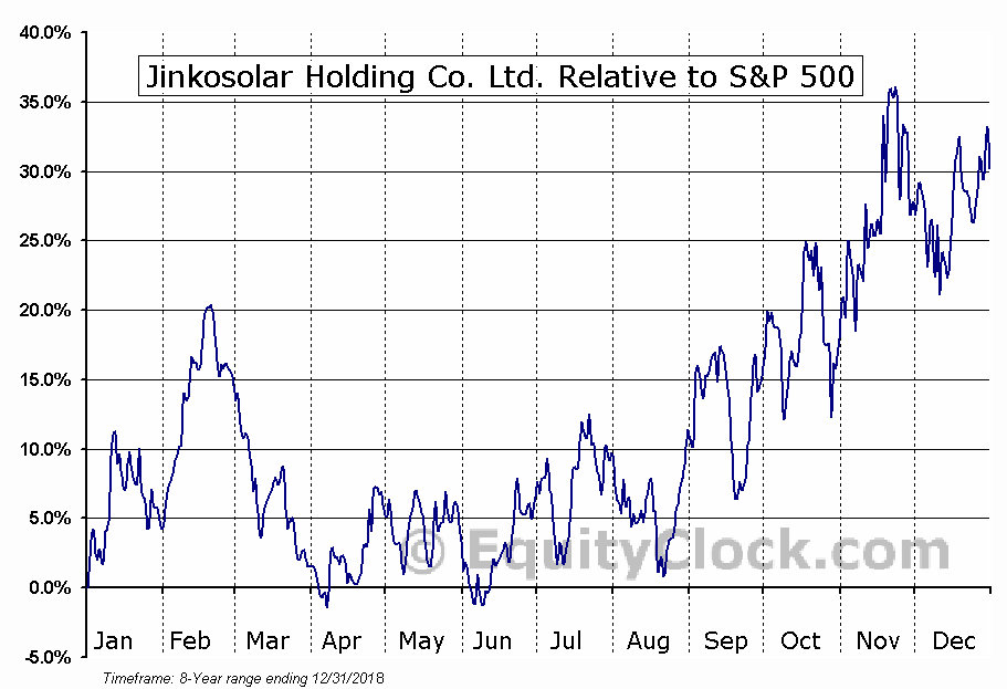 JKS Relative to the S&P 500