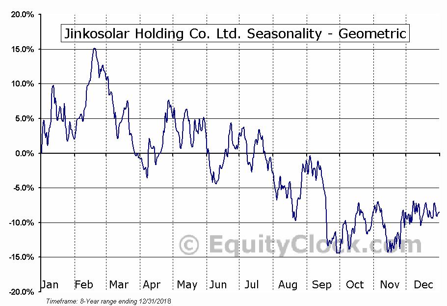 Jinkosolar Holding Co. Ltd. (NYSE:JKS) Seasonality