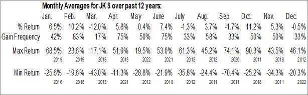 Monthly Seasonal Jinkosolar Holding Co. Ltd. (NYSE:JKS)