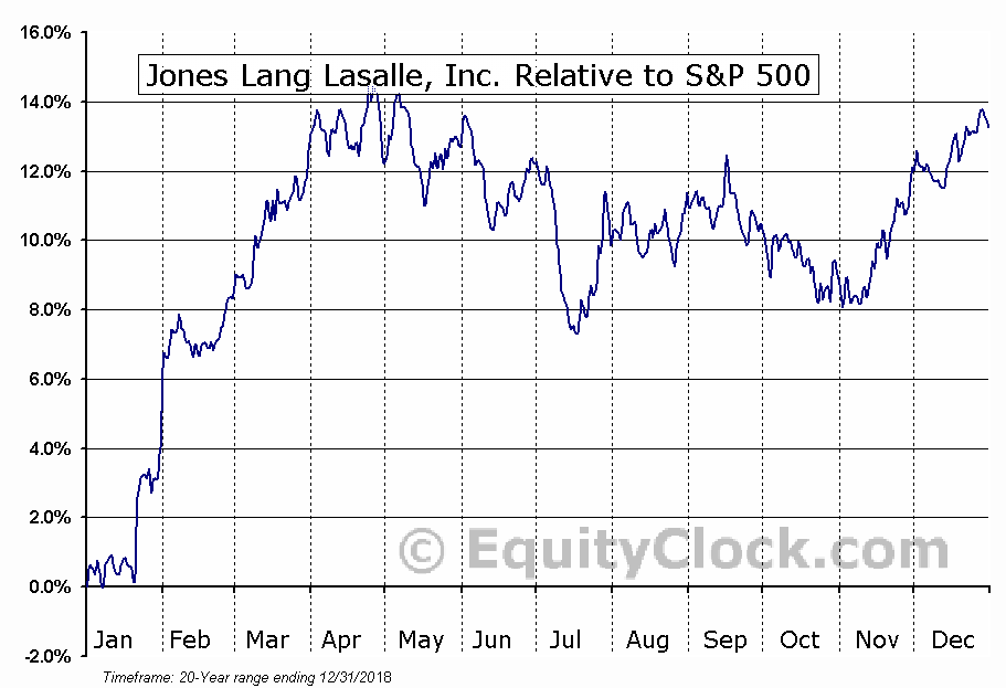 JLL Relative to the S&P 500