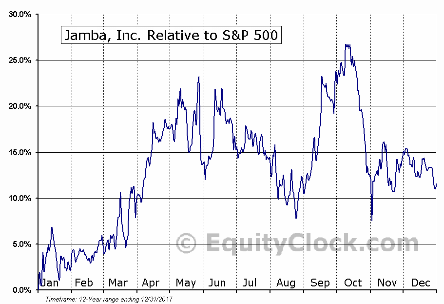 JMBA Relative to the S&P 500
