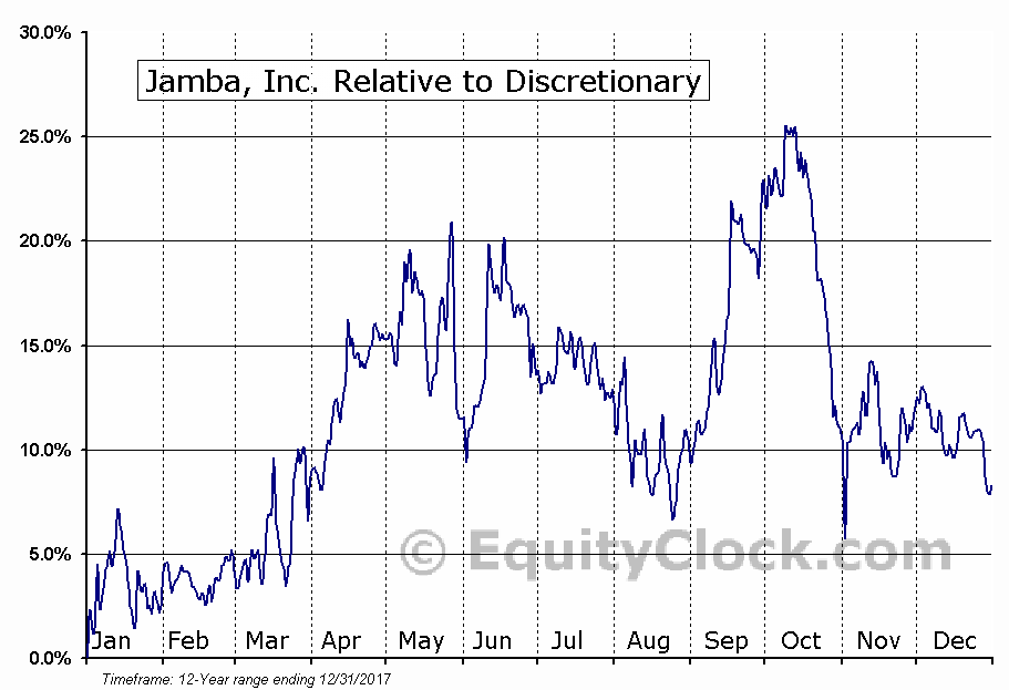 JMBA Relative to the Sector