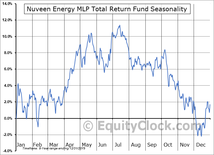 Nuveen Energy MLP Total Return Fund (NYSE:JMF) Seasonality