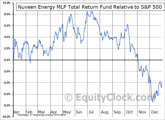JMF Relative to the S&P 500