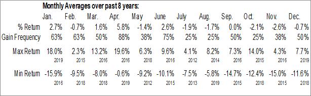 Monthly Seasonal Nuveen Energy MLP Total Return Fund (NYSE:JMF)