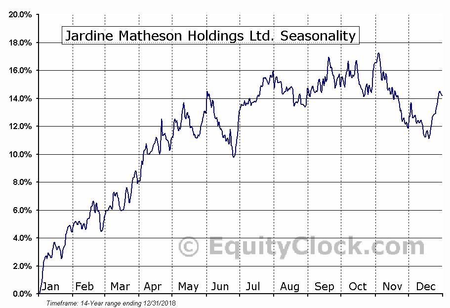 Jardine Matheson Holdings Ltd. (OTCMKT:JMHLY) Seasonality