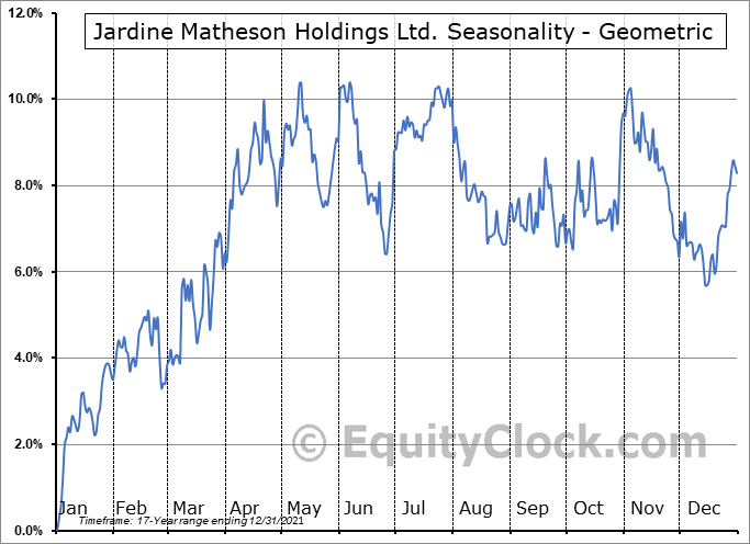 Jardine Matheson Holdings Ltd. (OTCMKT:JMHLY) Seasonality
