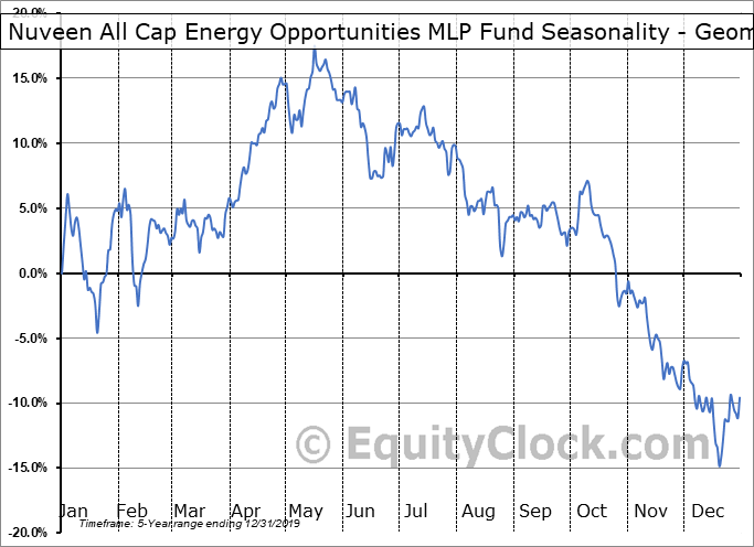 Nuveen All Cap Energy Opportunities MLP Fund (NYSE:JMLP) Seasonality