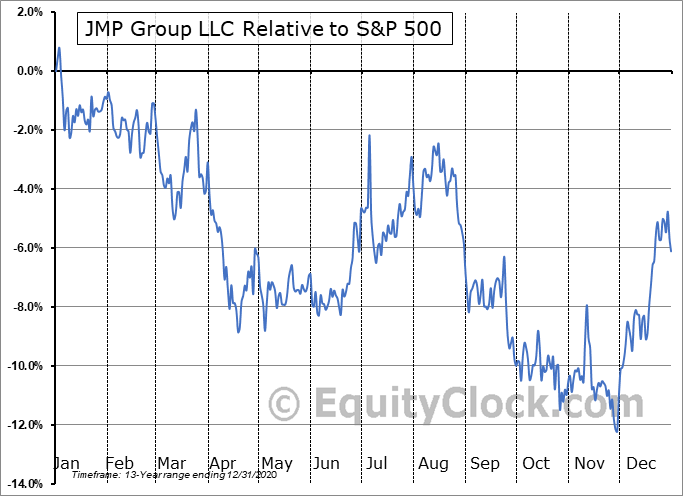JMP Relative to the S&P 500