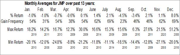 Monthly Seasonal JMP Group LLC (NYSE:JMP)