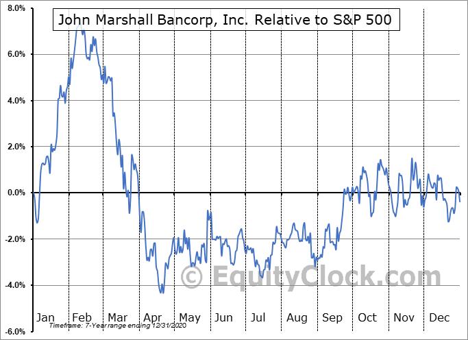 JMSB Relative to the S&P 500