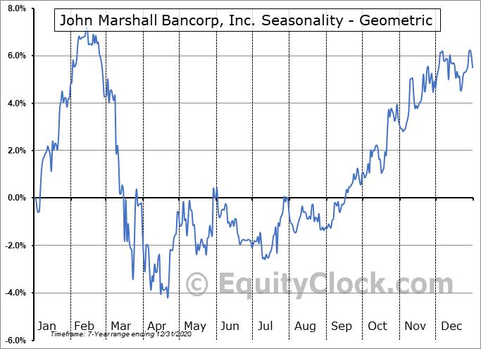John Marshall Bancorp, Inc. (OTCMKT:JMSB) Seasonality