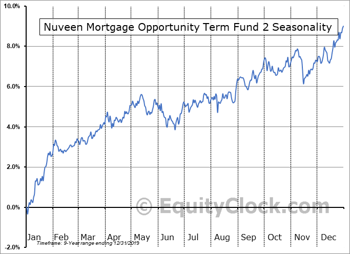 Nuveen Mortgage Opportunity Term Fund 2 (NYSE:JMT) Seasonality