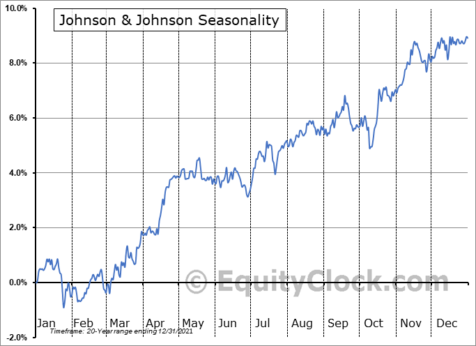 Johnson & Johnson Seasonal Chart