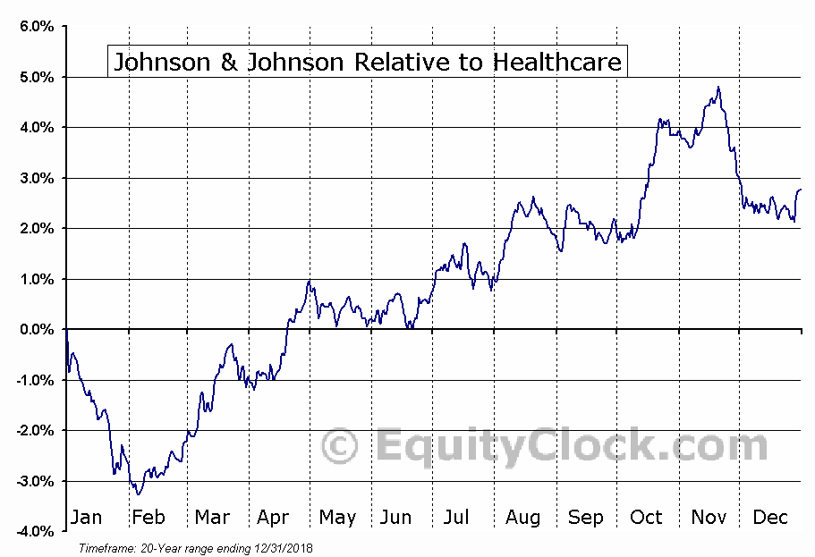 JNJ Relative to the Sector
