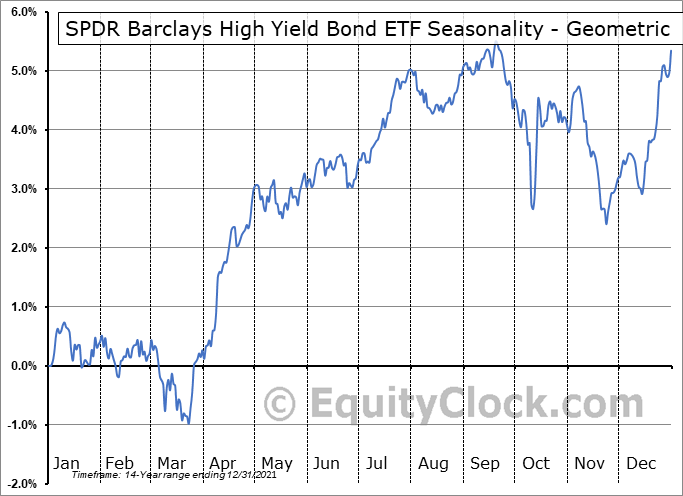 SPDR Barclays High Yield Bond ETF (NYSE:JNK) Seasonality