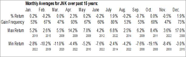 Monthly Seasonal SPDR Barclays High Yield Bond ETF (NYSE:JNK)