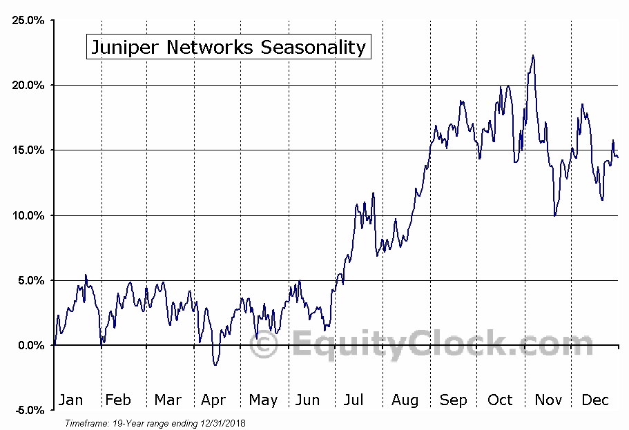 Juniper Networks, Inc. (JNPR) Seasonal Chart