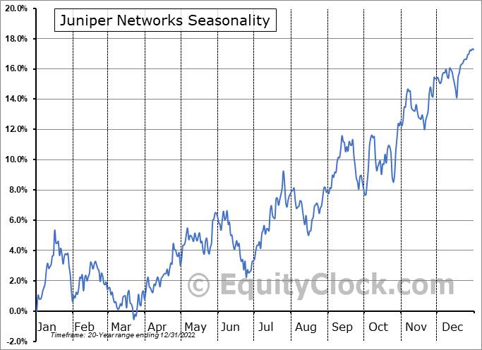 Juniper Networks, Inc. Seasonal Chart
