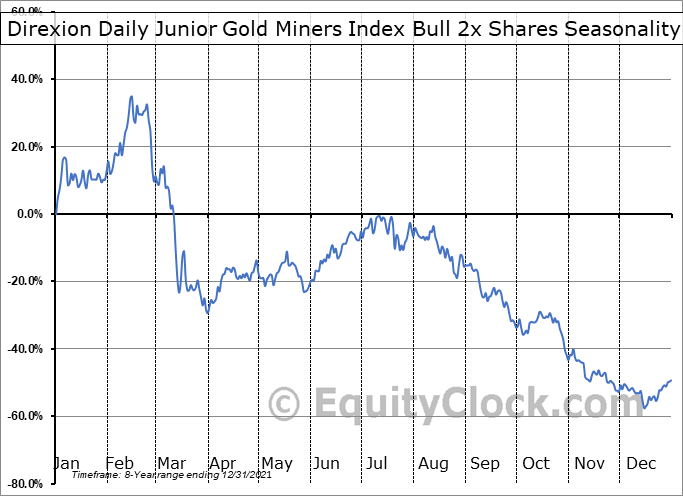Direxion Daily Junior Gold Miners Index Bull 3x Shares (AMEX:JNUG) Seasonality