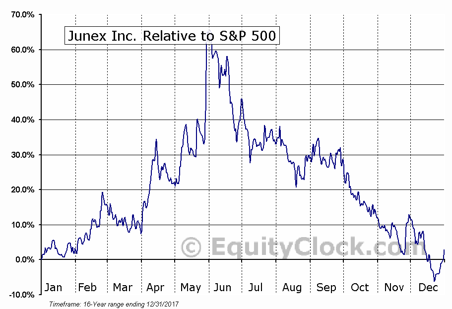 JNX.V Relative to the S&P 500