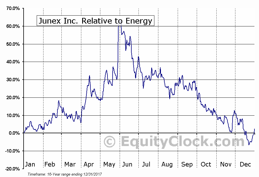 JNX.V Relative to the Sector
