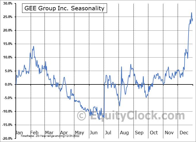 GEE Group Inc. (AMEX:JOB) Seasonality