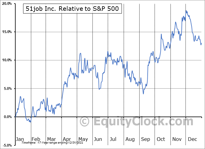 JOBS Relative to the S&P 500