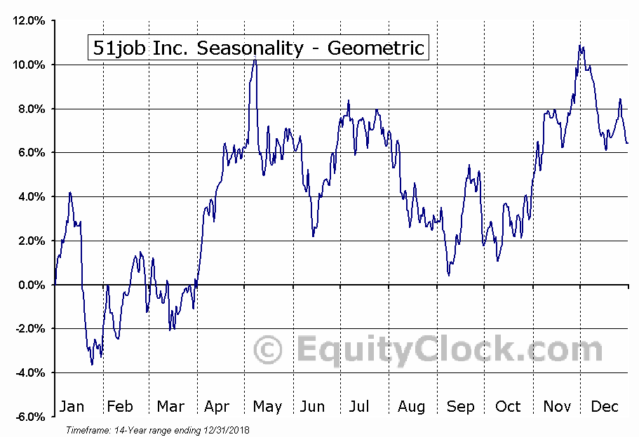51job Inc. (NASD:JOBS) Seasonality