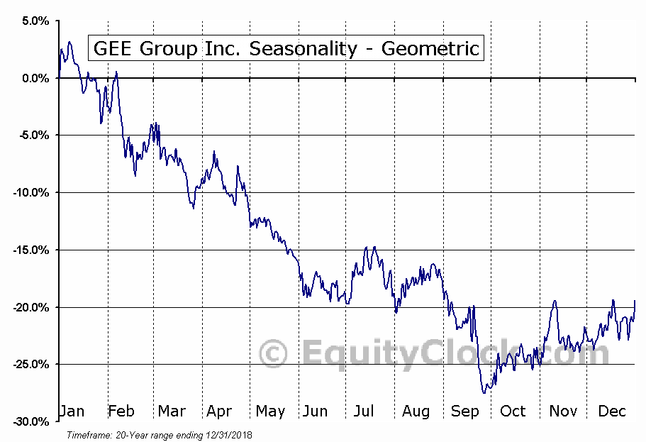 GEE Group Inc. (AMEX:JOB) Seasonality