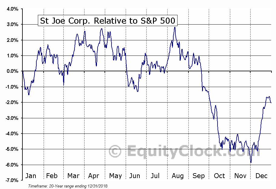 JOE Relative to the S&P 500