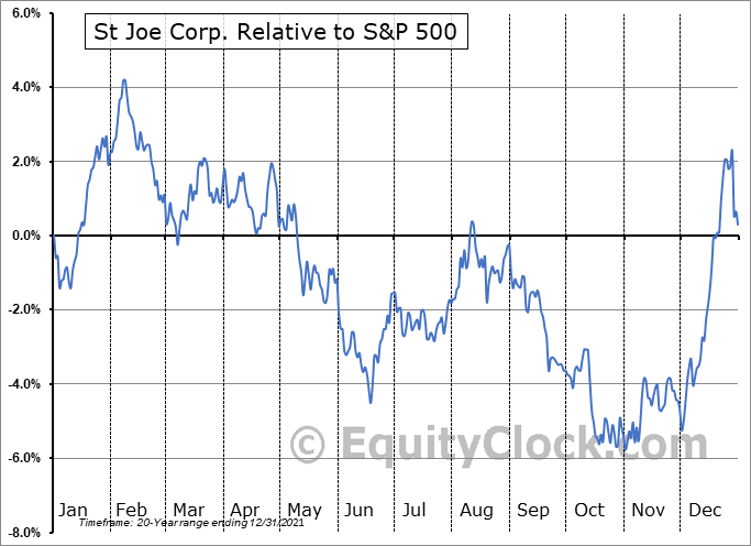 JOE Relative to the S&P 500