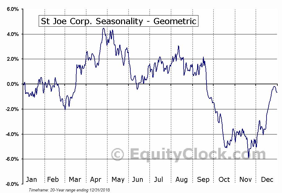 St Joe Corp. (NYSE:JOE) Seasonality