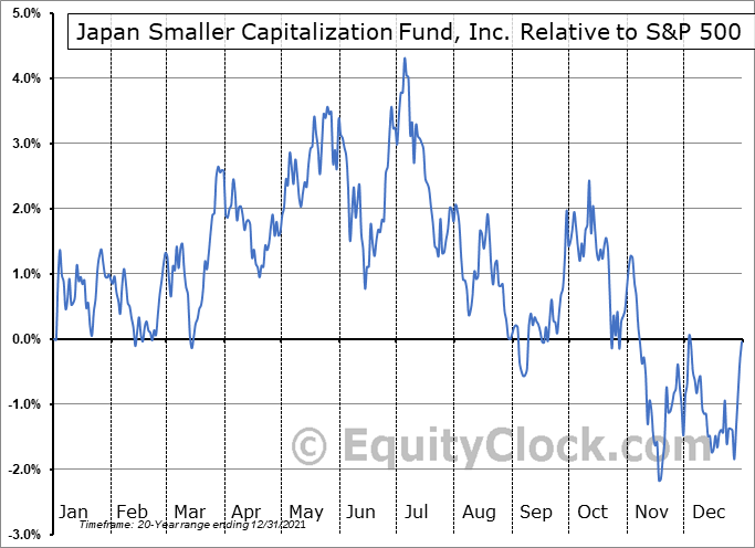 JOF Relative to the S&P 500
