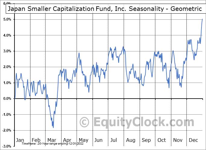 Japan Smaller Capitalization Fund, Inc. (NYSE:JOF) Seasonality