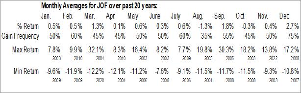 Monthly Seasonal Japan Smaller Capitalization Fund, Inc. (NYSE:JOF)