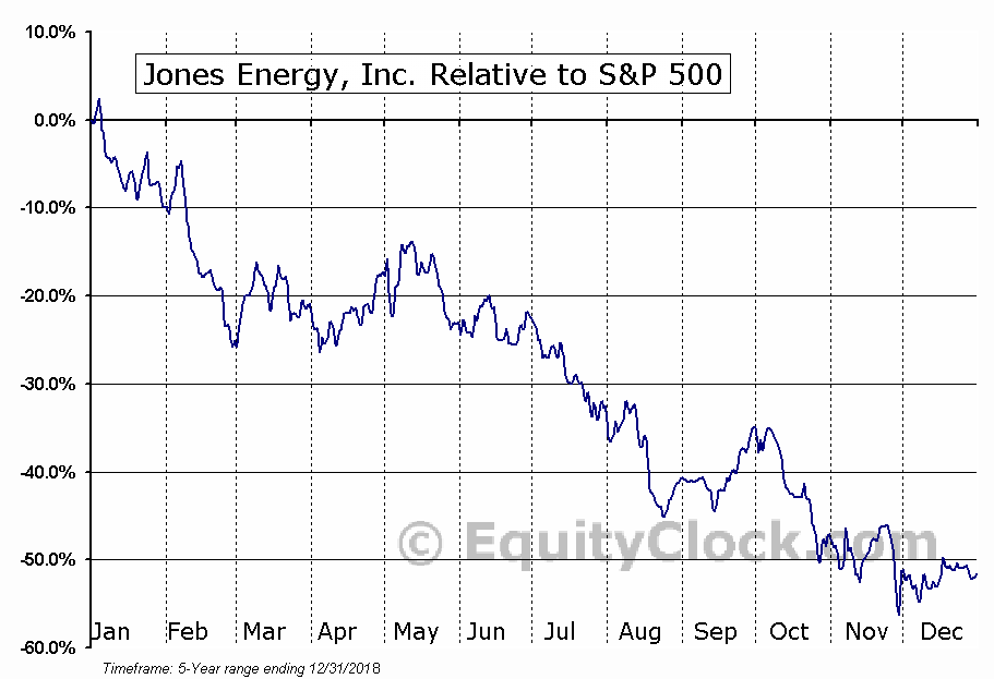 JONE Relative to the S&P 500