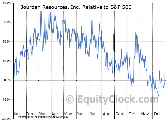 JOR.V Relative to the S&P 500