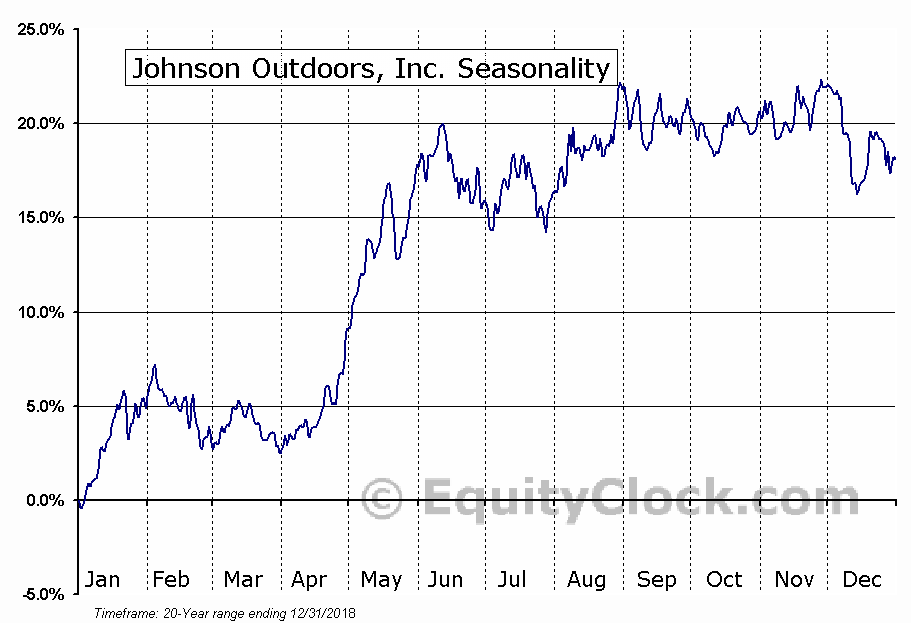 Johnson Outdoors Inc. Seasonal Chart