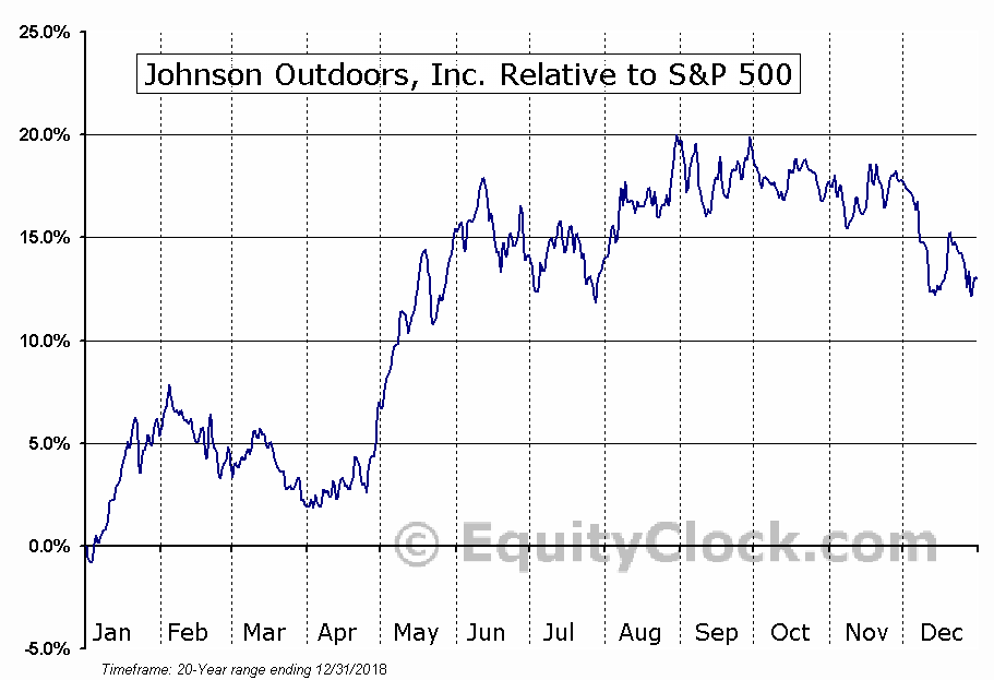 JOUT Relative to the S&P 500