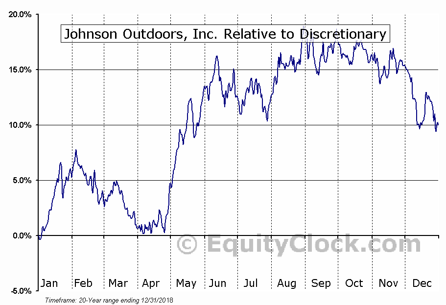 JOUT Relative to the Sector