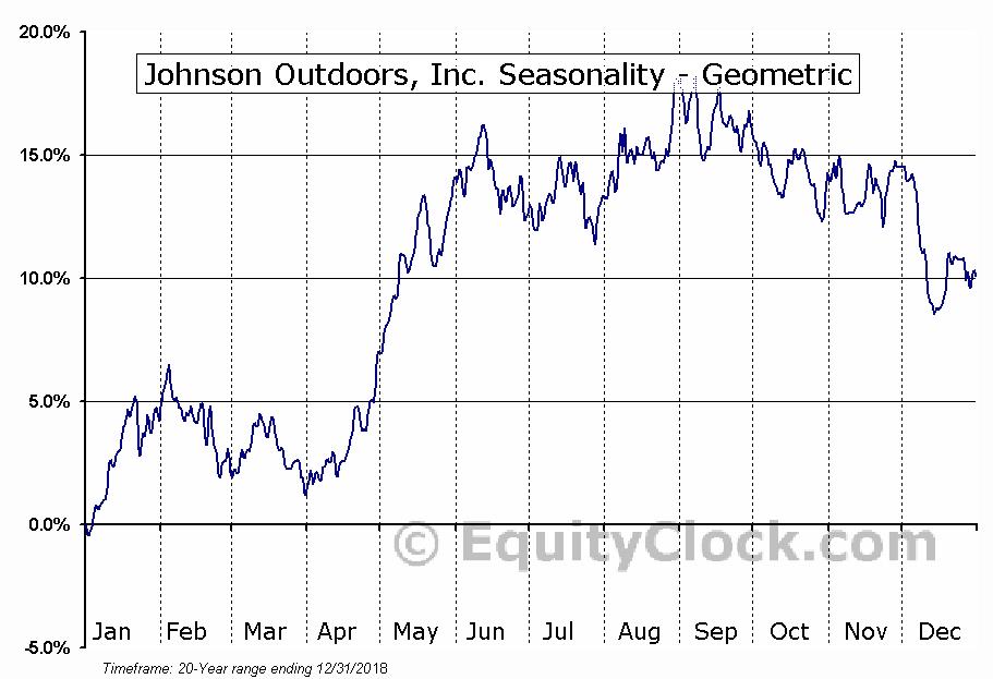 Johnson Outdoors, Inc. (NASD:JOUT) Seasonality