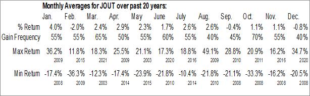 Monthly Seasonal Johnson Outdoors, Inc. (NASD:JOUT)