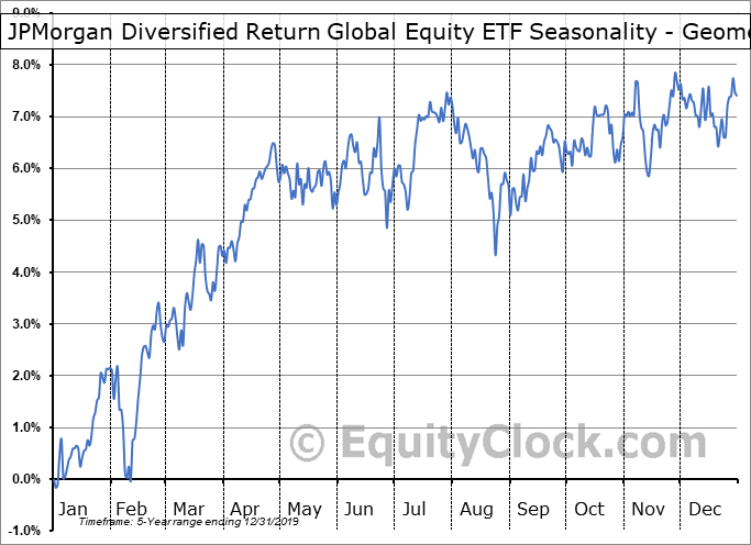 JPMorgan Diversified Return Global Equity ETF (AMEX:JPGE) Seasonality