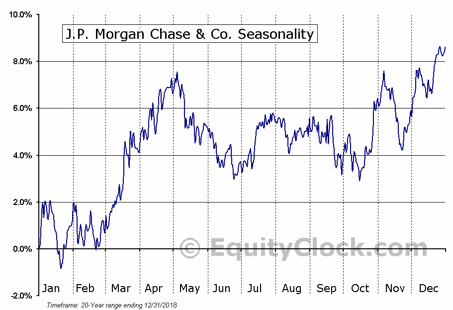 J P Morgan Chase & Co (JPM) Seasonal Chart