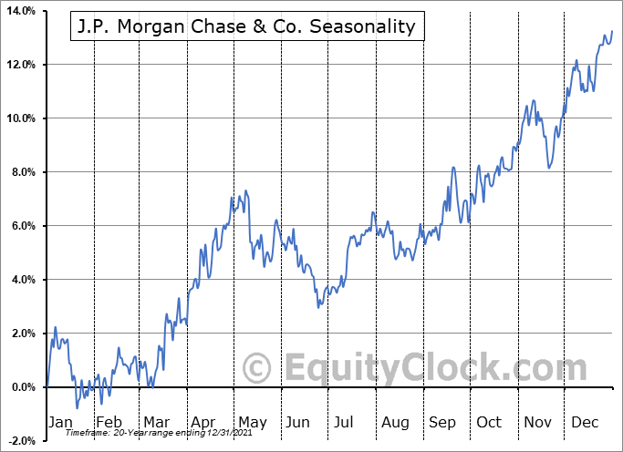 J P Morgan Chase & Co Seasonal Chart