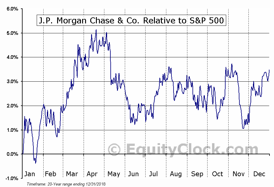 JPM Relative to the S&P 500