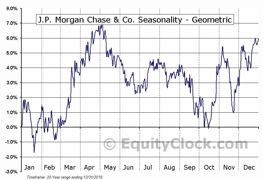 J.P. Morgan Chase & Co. (NYSE:JPM) Seasonality