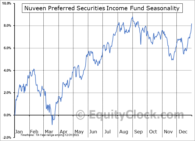 Nuveen Preferred Securities Income Fund (NYSE:JPS) Seasonality